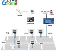 医药仓储冷链温湿度在线监测系统