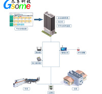 生产车间 仓库温湿度监测系统 杭州尽享科技